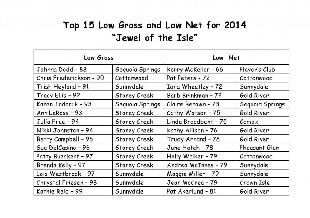 Top 15 Places2014